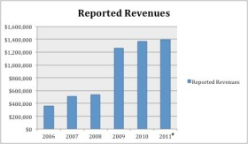 * 2011 reported revenue subject to restatement