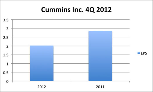 Cummins Inc CMS